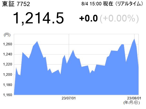 東証 7752