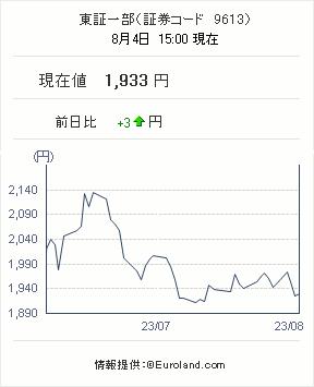 株価(リアルタイム)