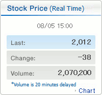 Stock Price (Delayed 20 min)