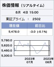 株価 アマノフーズ