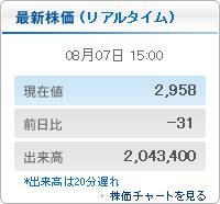 最新の株価(リアルタイム)